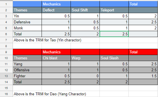 TRM tables for charactors